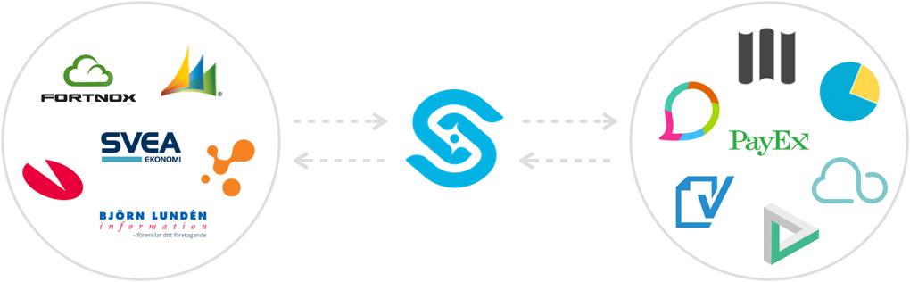 Exempel på anslutna affärssystem och tjänsteleverantörer till Syncify integrationsmotor.